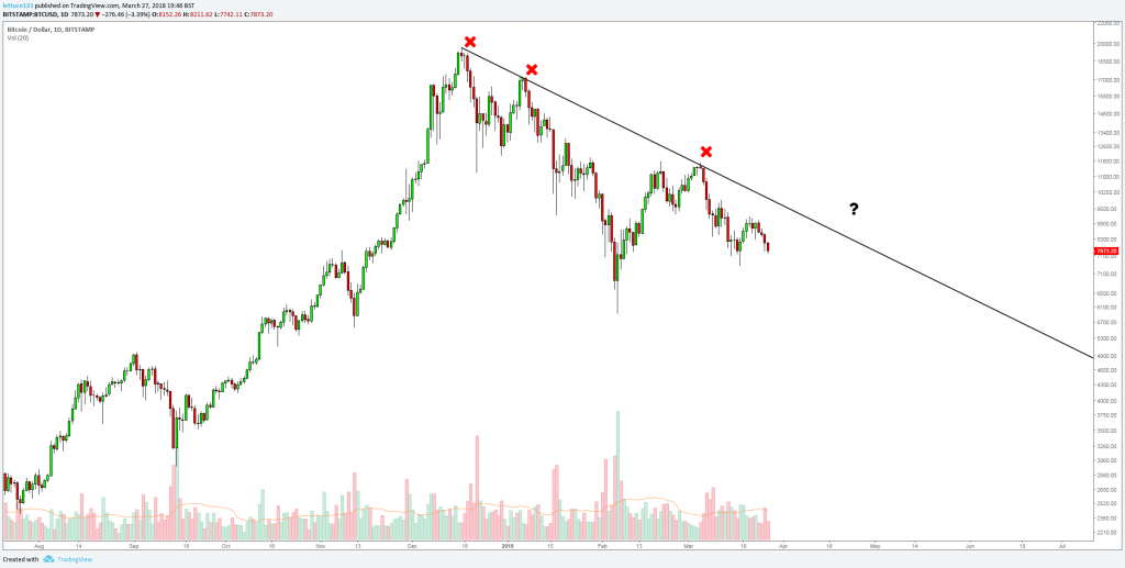 DownTrend 1
